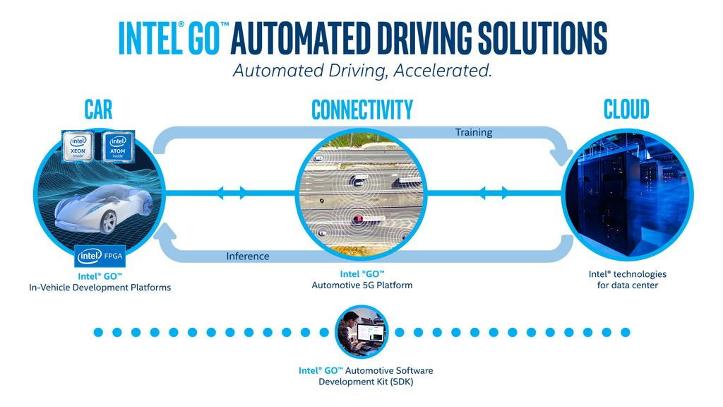 Intel go driving solutions